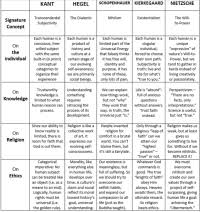 Enlightenment Thinkers Comparison Chart Enlightenment Thinkers