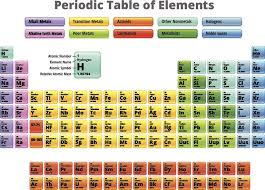 Atomic Number Chart Of Elements List Of Halogens Element Groups