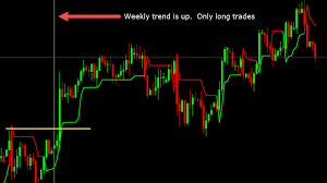 Easy Supertrend Indicator Trading System Forex Trading
