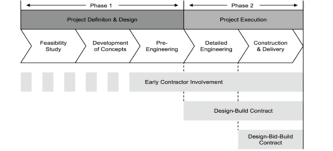 Contract Forms For Construction Construction Project Delivery Activities In Relation To Different