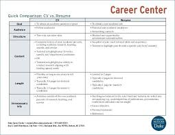 Cv Means Resume Resume Vs Cv Difference Resume Best Resume Mesmerizing Cv Versus Resume
