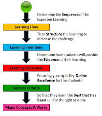 Planning To Plan Flow Chart Lesson Planning End At The Start Leadinglearner