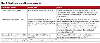 Medicare Part B The Bottom Line 65medicare Org