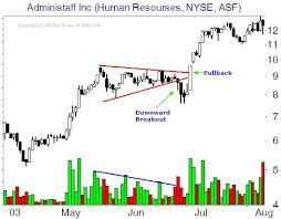 How To Trade Triangle Chart Patterns Futures Trading Chart Patterns And Indicators Continued