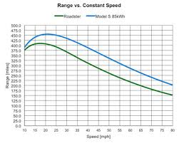 model s efficiency and range tesla model s efficiency and range
