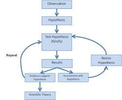 Flow Chart Showing Scientific Method Scientific Method Flow Chart Scientific Method Biological