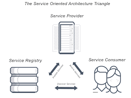 What Is Service Oriented Architecture What Is Service Oriented Architecture Definition And Faqs Avi