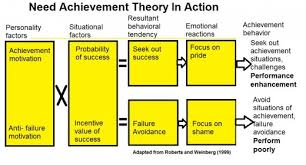 a guide to need achievement theory in sport psychology owlcation need achievement theory infographic
