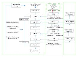 Luxury Hierarchy Flowchart Coffee Process Computational