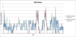 Vdi Chart Vmware Vsan Benchmarking Vdi Workloads With Sandisk Ssds
