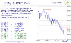 Trigger Control Chart Forex Analysis Chart Aud Jpy Update Bears Back In Control