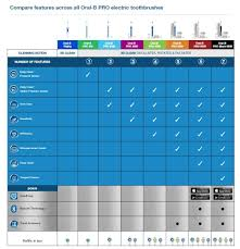 Electric Toothbrush Comparison Chart Oral B Pro 2000 Vs 3000 Electric Teeth