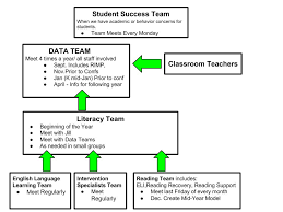 Sst Process Flow Chart Daniel Wright Elementary Home