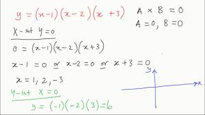 how to sketch cubic functions vce maths methods