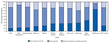 Opportunities To Prevent Overdose Deaths Involving