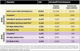Comparative Chart Of Health Insurance The Economics Of Pet Health Insurance Palisades Hudson