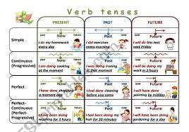 English Verb Tenses Chart Worksheets Here Is A Verb Tenses Chart As A Visual Aid For Learners