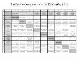 Cousin Relationship Chart Cousin Chart East Carolina Roots