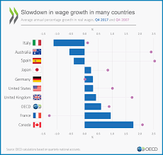 Australian Wage Growth Chart What Happened To Wage Growth Oecd Medium
