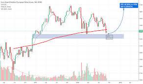 Eustx50 Charts And Quotes Tradingview
