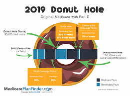Medicare Part D Donut Hole For Seniors In 2019 Hole Photos
