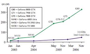 Intel Cpu Gflops Chart Parallel Computing On A Personal Computer Biomedical