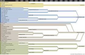 Bank Of America Organizational Chart