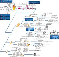 Tyre Manufacturing Process Flow Chart Pdf Tire Making Process Tyre Making Process Led Bulb