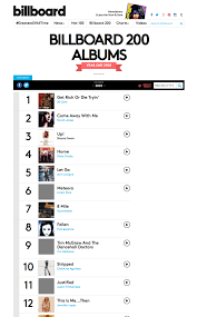 Billboard Year End Charts 2005 Big Joon Music Happy New Year Tbt 15 Year Anniversary