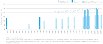 Bmi Chart Health Canada Obesity In Canada Prevalence Among Adults Canada Ca