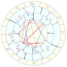 Synastry Understanding Our Connections With Others