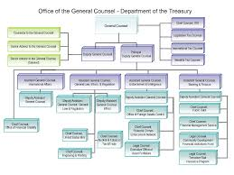 Law Enforcement Hierarchy Chart General Counsel