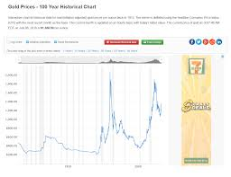 Gold To Monetary Base Ratio And Other Interesting Charts