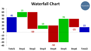 How To Do A Waterfall Chart In Excel 5 Second Video Manual How To Create Waterfall Chart In Excel