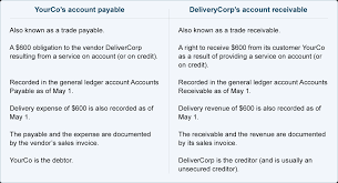 accounts payable explanation accountingcoach 28x table 01