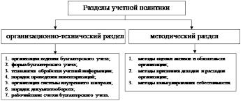 Дипломная работа Учетная и налоговая политика организации ее  Структура учетной политики