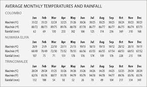 Best Time To Visit Sri Lanka Weather And Climate In Sri