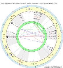 Birth Chart Dorina Leka Aquarius Zodiac Sign Astrology