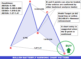 Forex Chart Patterns Forex Trading Guide How To Trade Bullish Butterfly Harmonic