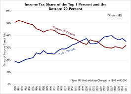 Irs Data On Income Shifts Shows Progressivity Of Federal