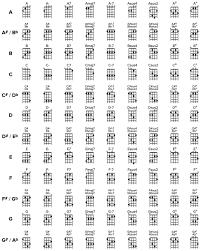 Ukulele Boogaloo Chord Chart Ukulele Chords Chart Songmaven