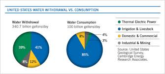 Water And Energy Withdrawal Vs Consumption