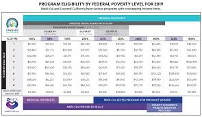 Zhistorical Income Chart Tax Credits Subsidies Info