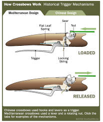 how crossbow works how crossbow works by drewzay infogram