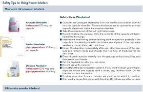 Breathing Easier Safe Use Of Inhaled Medicines Consumer