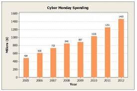 Bar Chart Statistics Cha Ching Using Minitab Bar Charts To Display Online