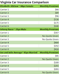 This Virginia Car Insurance Comparison Chart Shows Why Auto Fascinating Car Insurance Quotes Virginia