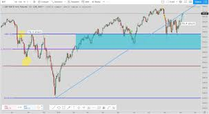 S P Futures Live Technical Analysis Daily Chart