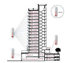 l control измерение температуры
