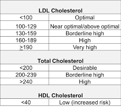 Cholesterol Lab Values Chart Atherosclerosis